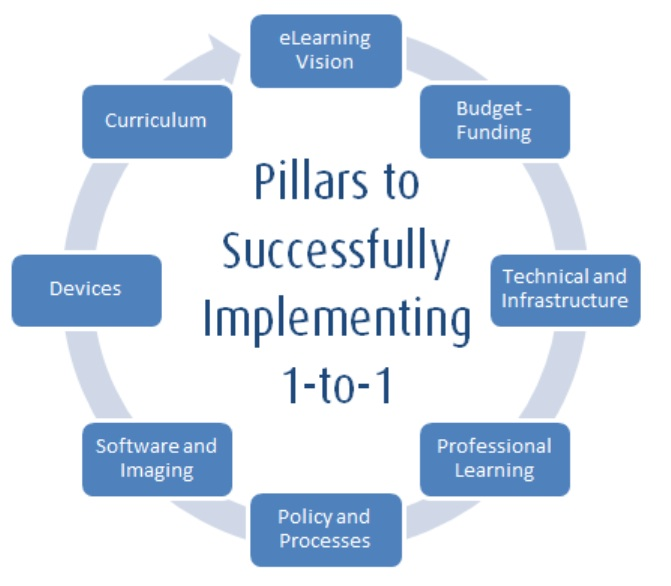 Travis's 1 to 1 implementation tool graphic.